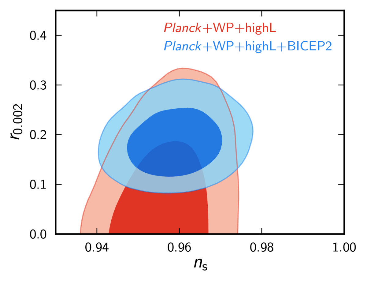 BICEP2+Planck+WMAP+highL tensor-scalar ratio