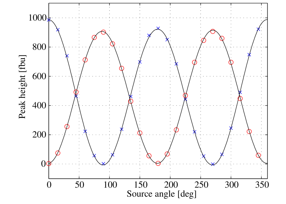 Bicep2 March 2014 Results And Data Products Puresinewaveinverterdiagrampng