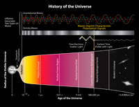The bottom part of this illustration shows the scale of the universe versus time. Specific events are shown such as the formation of neutral Hydrogen at 380 000 years after the  big bang. Prior to this time, the constant interaction between matter (electrons) and light (photons) made the universe opaque. After this time, the photons we now call the CMB started streaming freely. The fluctuations (differences from place to place) in the matter distribution left their imprint on the CMB photons. The density waves appear as temperature and